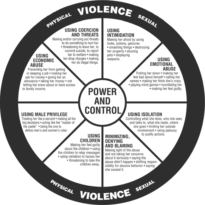 Power and control | U-Visa & VAWA